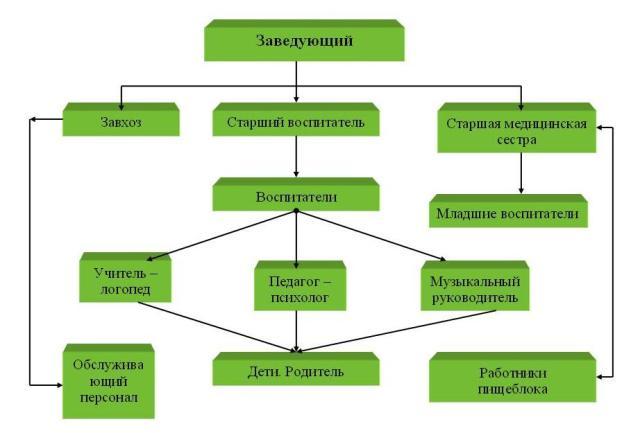 Схема структура управления доу