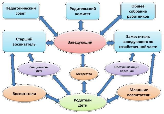 Рисунок модели управления