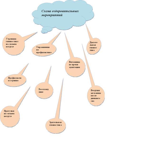 Схема анализа занятия по