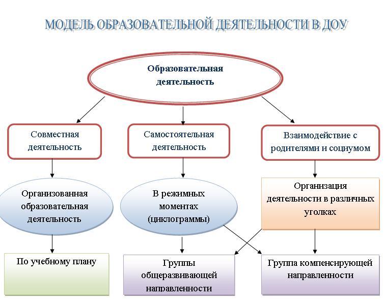 Схема планирования образовательной деятельности в доу